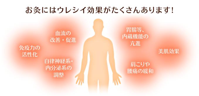 博多区 六花鍼灸整骨院のお灸の効果